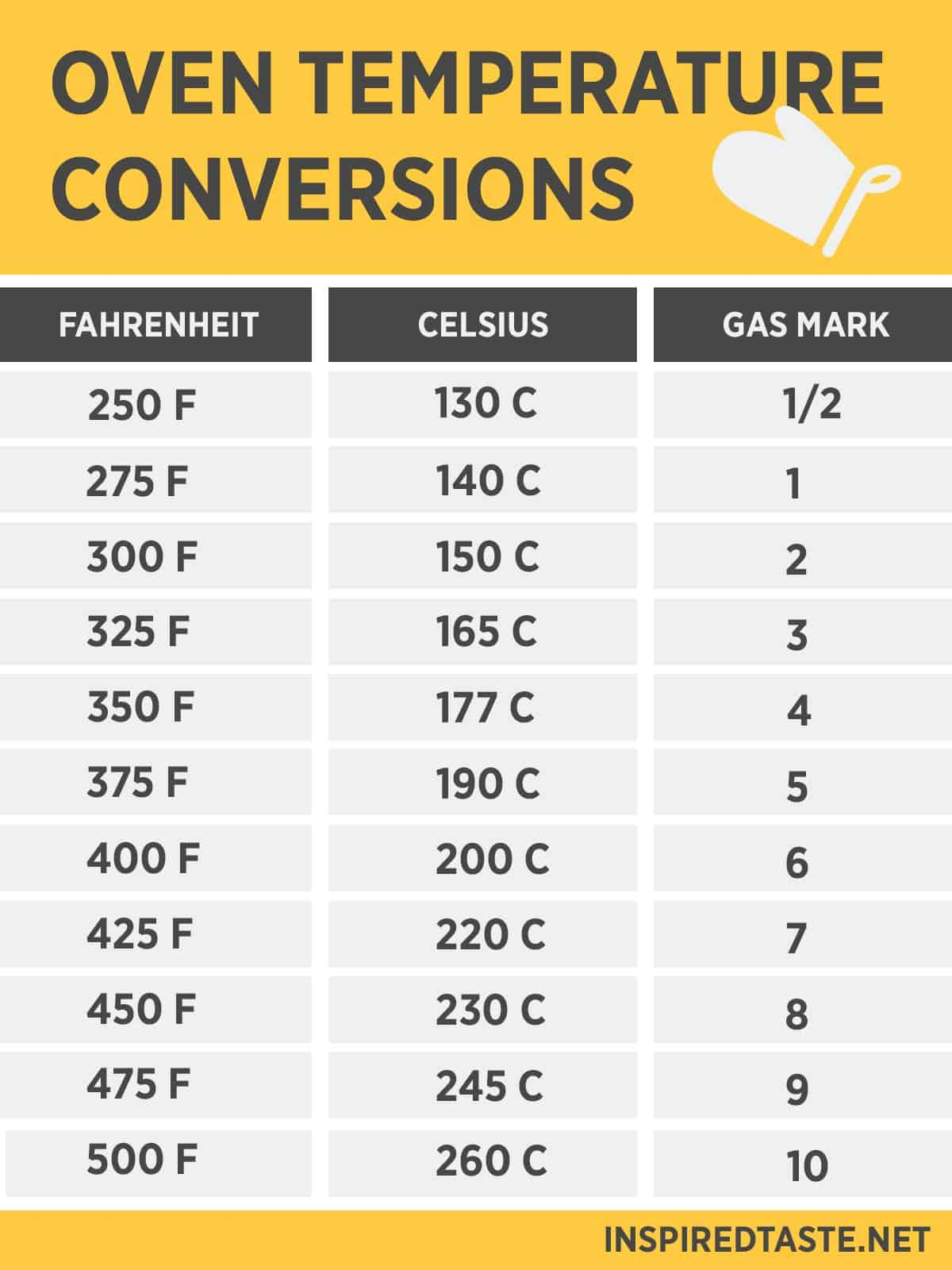 Oven Temperature Conversion Chart Fahrenheit Celsius And Gas Mark